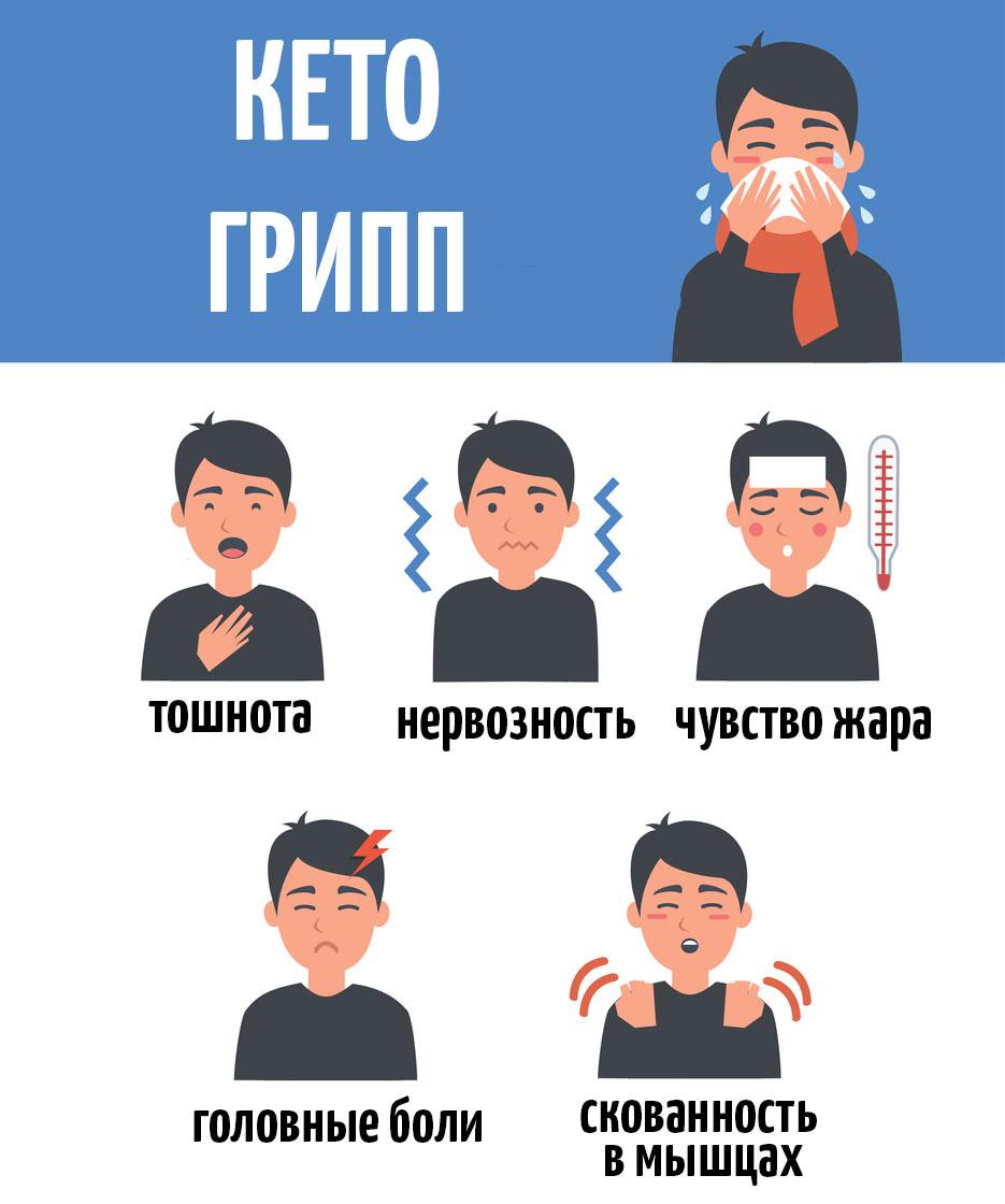 Симптомы кето гриппа