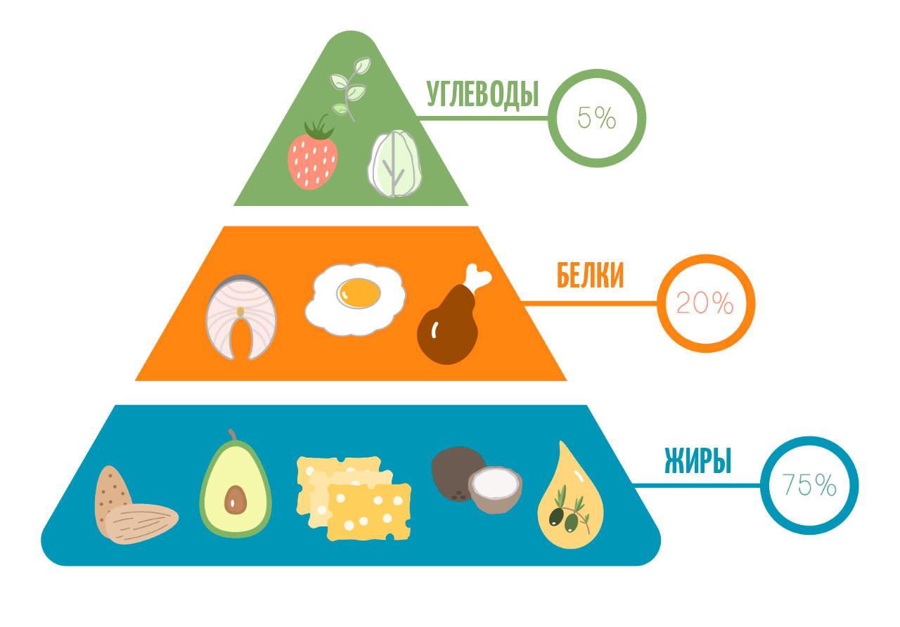 Сколько нужно жиров на кето диете